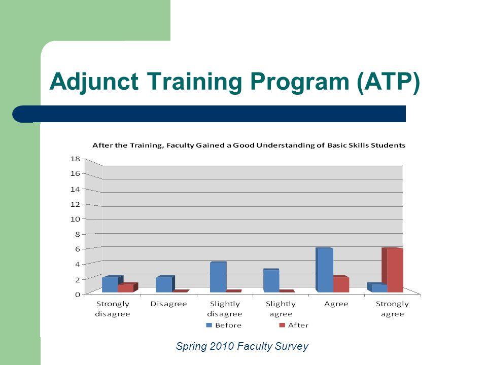 Adjunct Training Program (ATP) Spring 2010 Faculty Survey