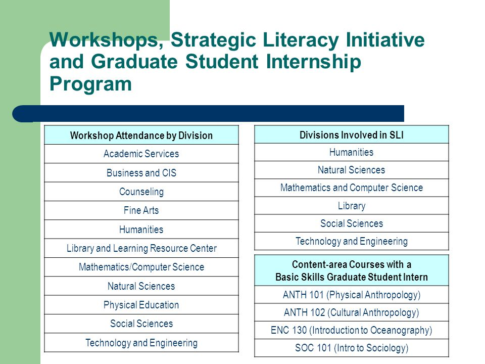 Workshops, Strategic Literacy Initiative and Graduate Student Internship Program Content-area Courses with a Basic Skills Graduate Student Intern ANTH