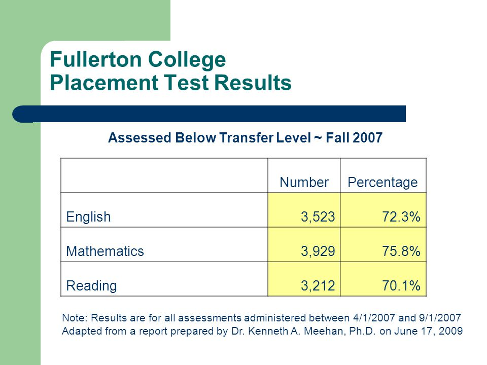 Fullerton College Placement Test Results Assessed Below Transfer Level ~ Fall 2007 NumberPercentage English3,52372.3% Mathematics3,92975.8% Reading3,21270.1% Note: Results are for all assessments administered between 4/1/2007 and 9/1/2007 Adapted from a report prepared by Dr.
