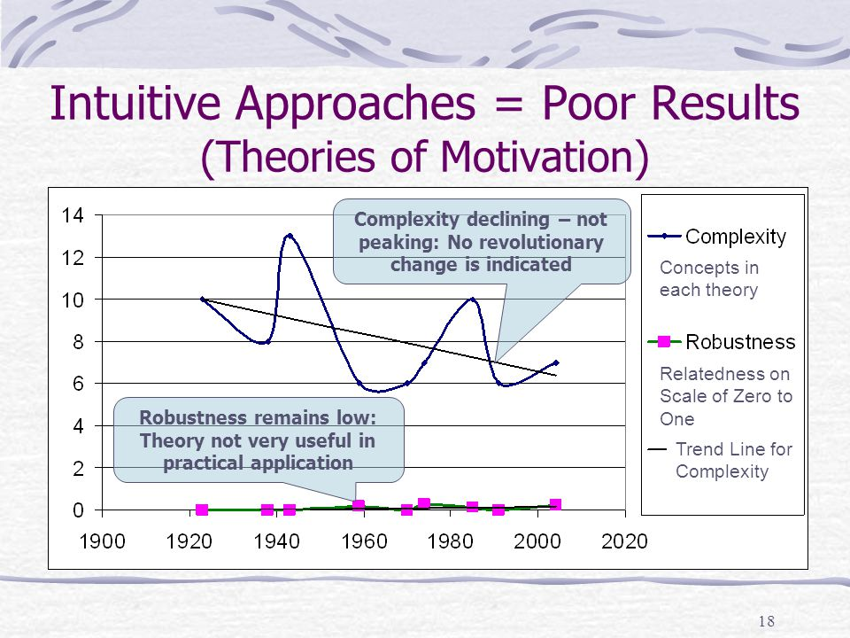 17 See Relationship between Structure & Usefulness Scientific Revolution Robust theories – Very Useful