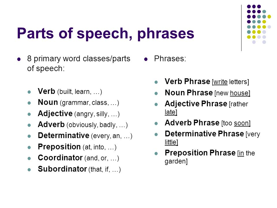 Parts of speech, phrases 8 primary word classes/parts of speech: Verb (built, learn, …) Noun (grammar, class, …) Adjective (angry, silly, …) Adverb (obviously, badly, …) Determinative (every, an, …) Preposition (at, into, …) Coordinator (and, or, …) Subordinator (that, if, …) Phrases: Verb Phrase [write letters] Noun Phrase [new house] Adjective Phrase [rather late] Adverb Phrase [too soon] Determinative Phrase [very little] Preposition Phrase [in the garden]