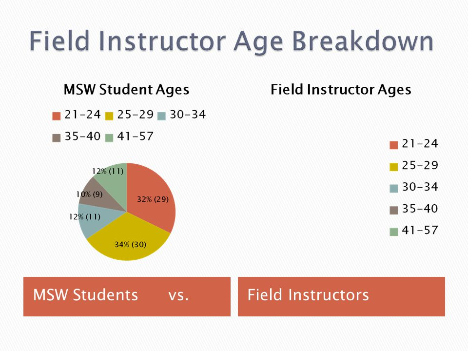MSW Students vs.Field Instructors