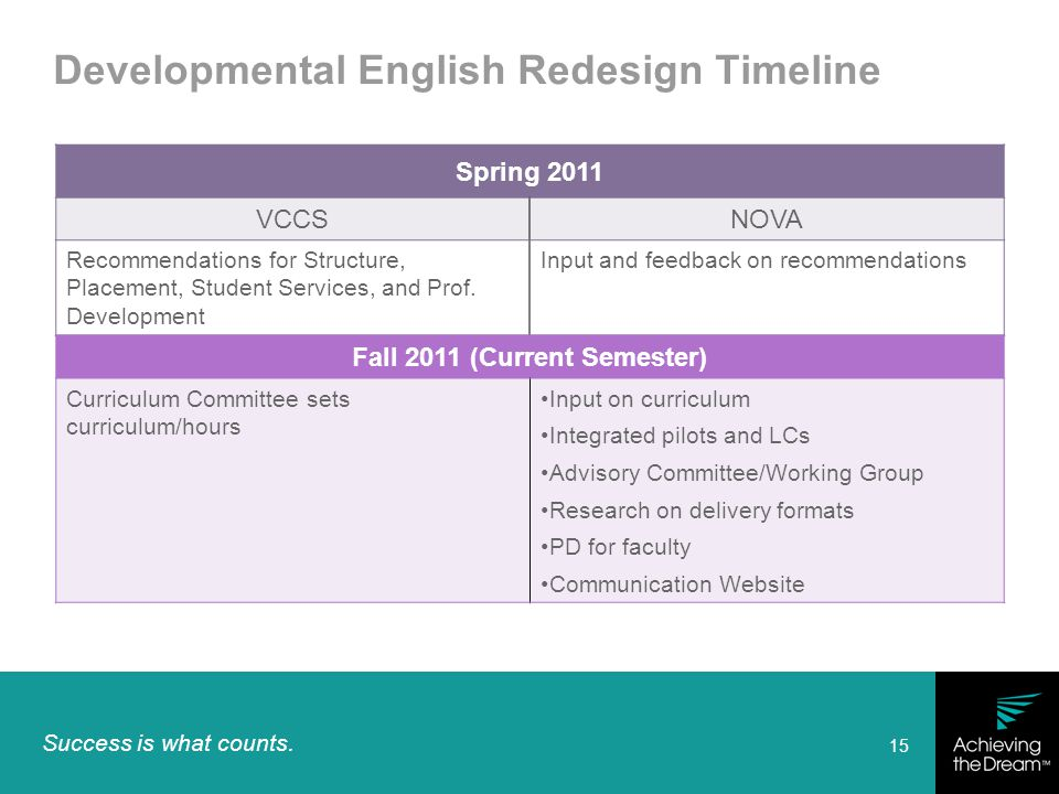 Success is what counts. 15 Developmental English Redesign Timeline Spring 2011 VCCSNOVA Recommendations for Structure, Placement, Student Services, an