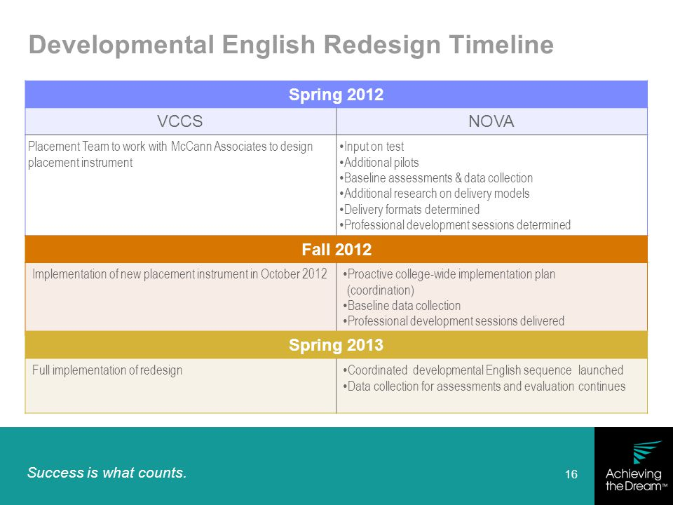 Success is what counts. 16 Developmental English Redesign Timeline Spring 2012 VCCSNOVA Placement Team to work with McCann Associates to design placem