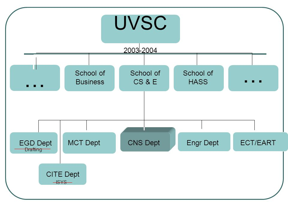 UVSC 2003-2004 School of CS & E School of HASS School of Business … … CNS DeptEngr DeptMCT Dept EGD Dept ECT/EART ISYS CITE Dept Drafting