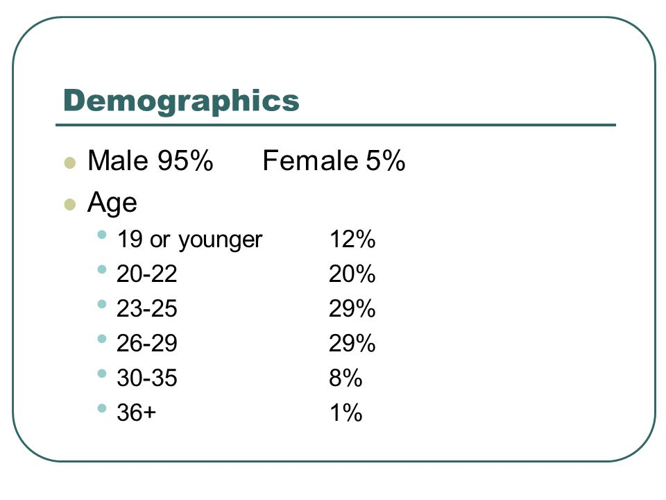 Demographics Male 95%Female 5% Age 19 or younger 12% 20-2220% 23-2529% 26-2929% 30-358% 36+1%