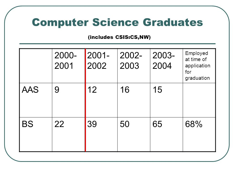 Computer Science Graduates (includes CSIS:CS,NW) 2000- 2001 2001- 2002 2002- 2003 2003- 2004 Employed at time of application for graduation AAS9121615