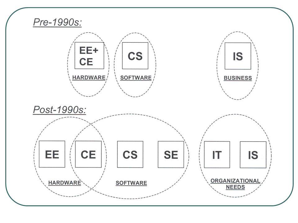 UVSC 2003-2004 School of CS & E School of HASS School of Business … … CNS DeptEngr DeptMCT Dept EGD Dept ECT/EART ISYS CITE Dept Drafting