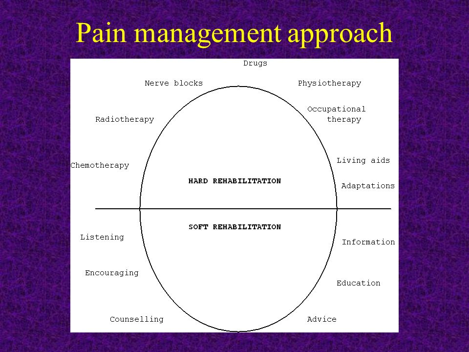 Pain management approach