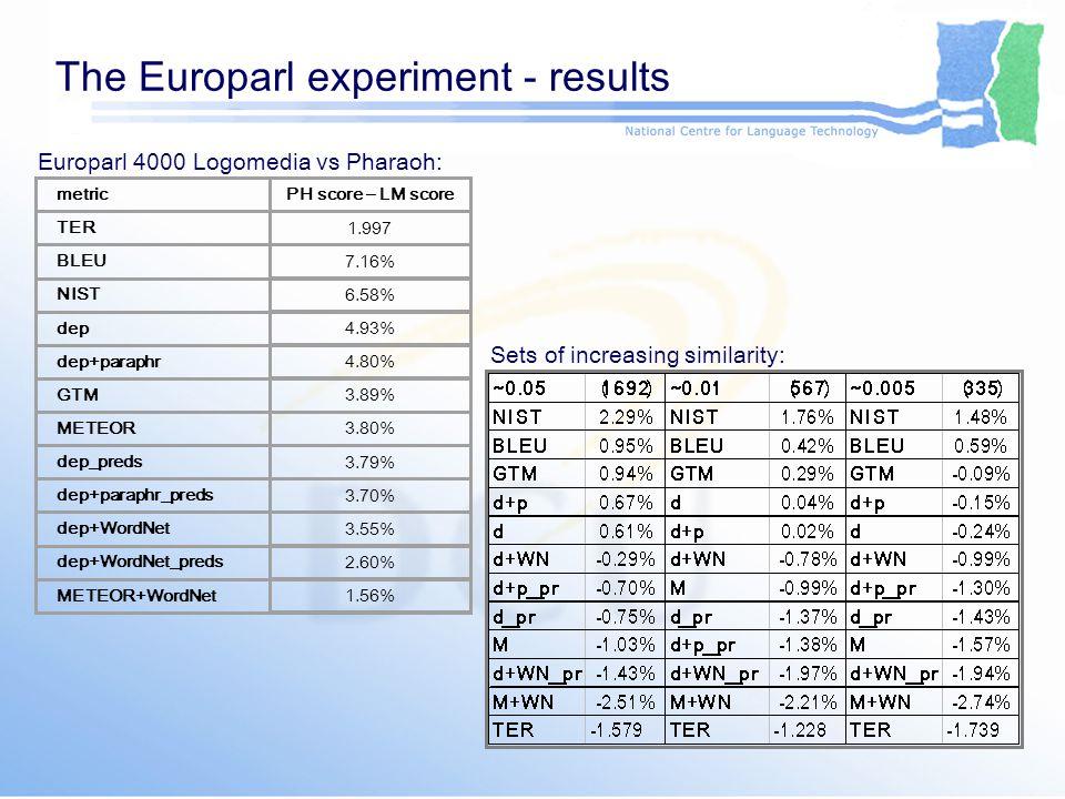 The Europarl experiment - results metric PH score – LM score TER 1.997 BLEU 7.16% NIST 6.58% dep 4.93% dep+paraphr 4.80% GTM 3.89% METEOR 3.80% dep_preds 3.79% dep+paraphr_preds 3.70% dep+WordNet 3.55% dep+WordNet_preds 2.60% METEOR+WordNet 1.56% Europarl 4000 Logomedia vs Pharaoh: Sets of increasing similarity: