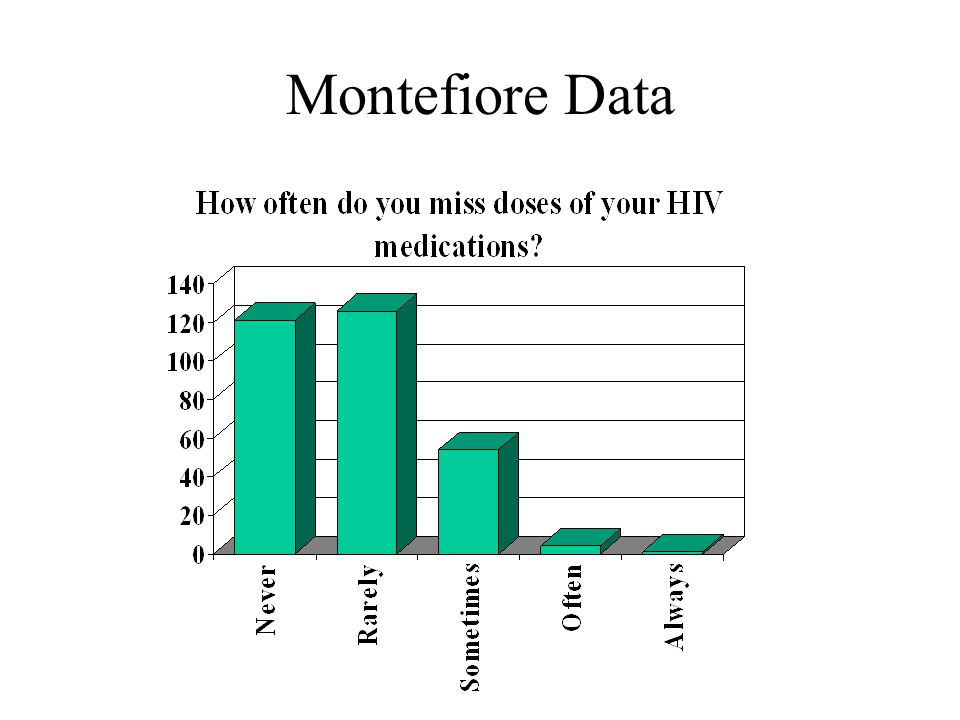 Montefiore Data