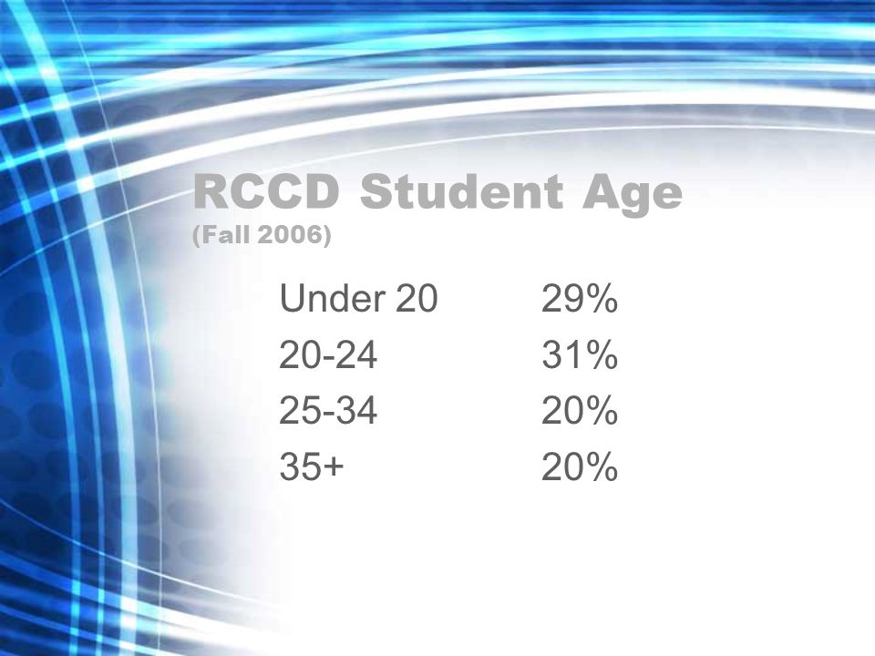 RCCD Student Age (Fall 2006) Under 2029% 20-2431% 25-3420% 35+20%