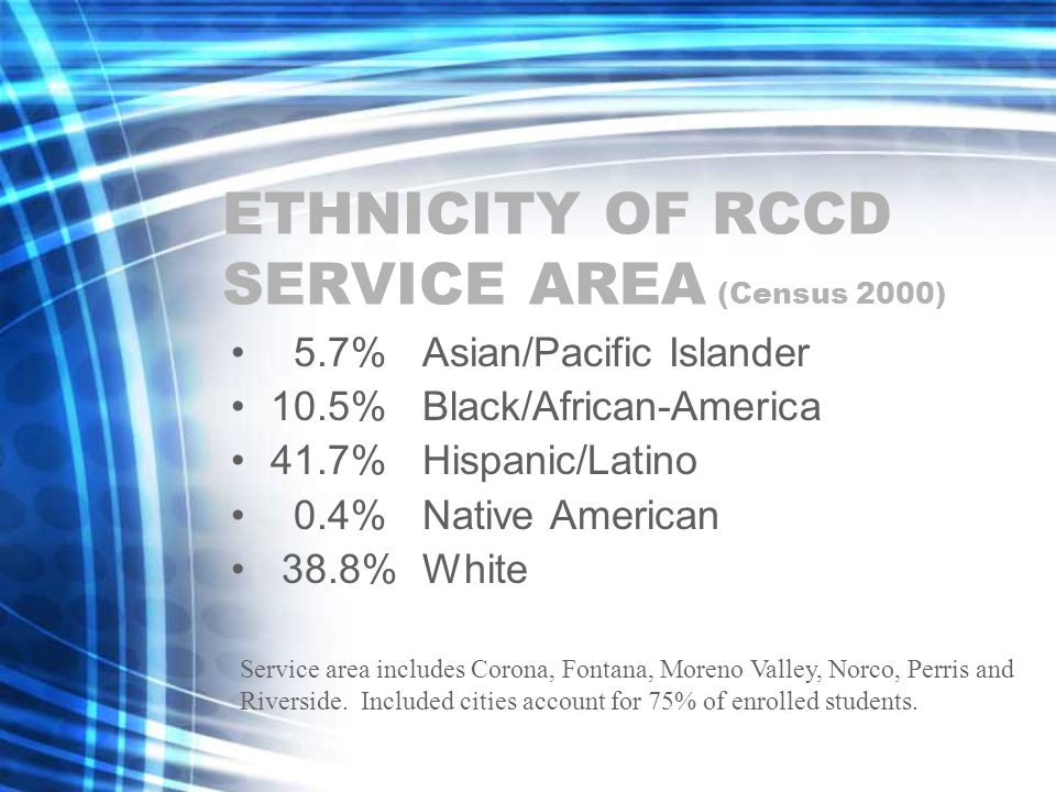 ETHNICITY OF RCCD SERVICE AREA (Census 2000) 5.7%Asian/Pacific Islander 10.5%Black/African-America 41.7%Hispanic/Latino 0.4%Native American 38.8%White Service area includes Corona, Fontana, Moreno Valley, Norco, Perris and Riverside.