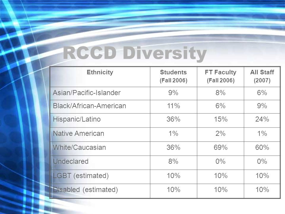 RCCD Diversity EthnicityStudents (Fall 2006) FT Faculty (Fall 2006) All Staff (2007) Asian/Pacific-Islander9%8%6% Black/African-American11%6%9% Hispanic/Latino36%15%24% Native American1%2%1% White/Caucasian36%69%60% Undeclared8%0% LGBT (estimated)10% Disabled (estimated)10%