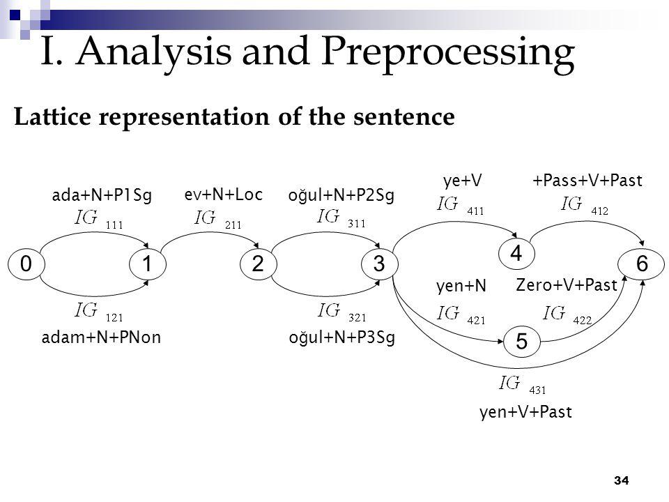 34 I. Analysis and Preprocessing Lattice representation of the sentence ada+N+P1Sg adam+N+PNon ev+N+Loc o ğ ul+N+P2Sg o ğ ul+N+P3Sg ye+V+Pass+V+Past y