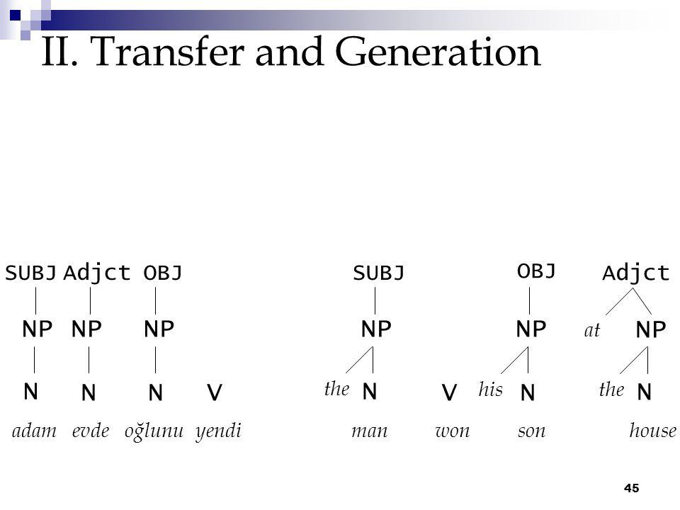 45 II. Transfer and Generation adam evde oğlunu yendi N NV NP SUBJAdjct N NP OBJSUBJ Adjct OBJ man won son house N NP the VN NP his at N NP the