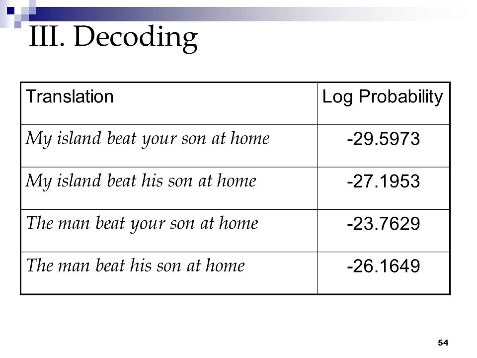 54 III. Decoding TranslationLog Probability My island beat your son at home -29.5973 My island beat his son at home -27.1953 The man beat your son at