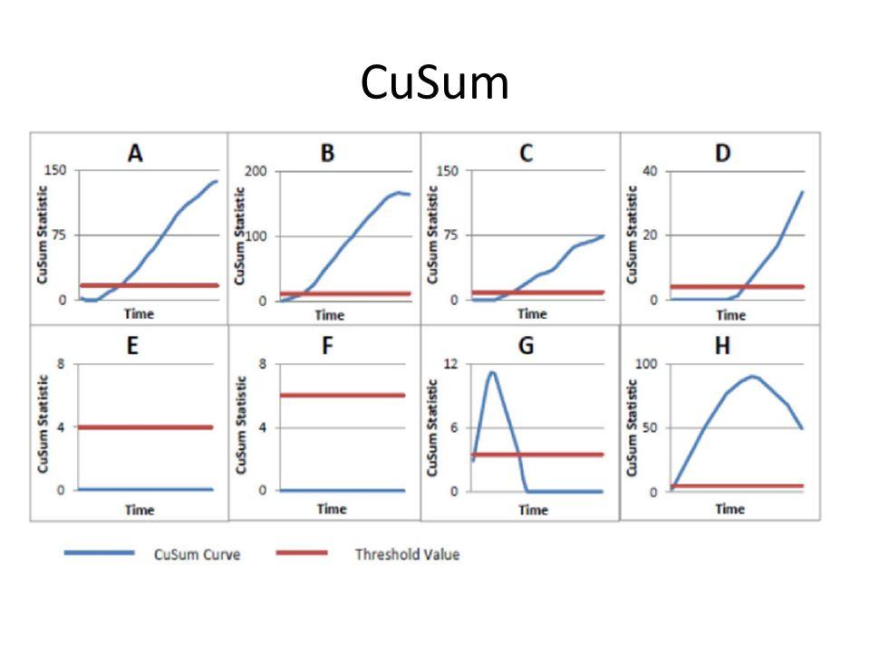 CuSum