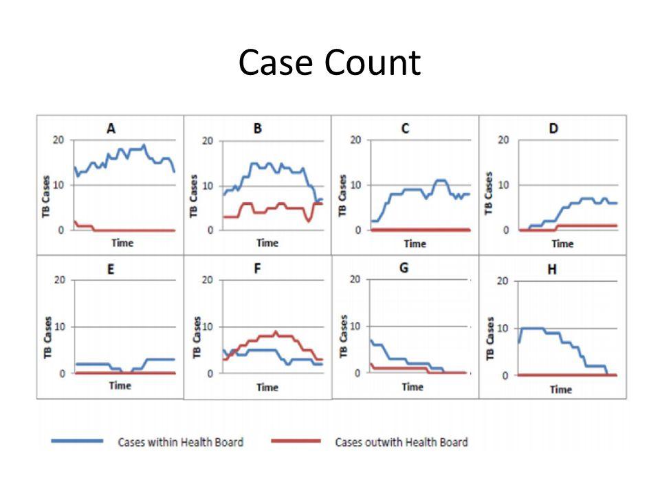 Case Count