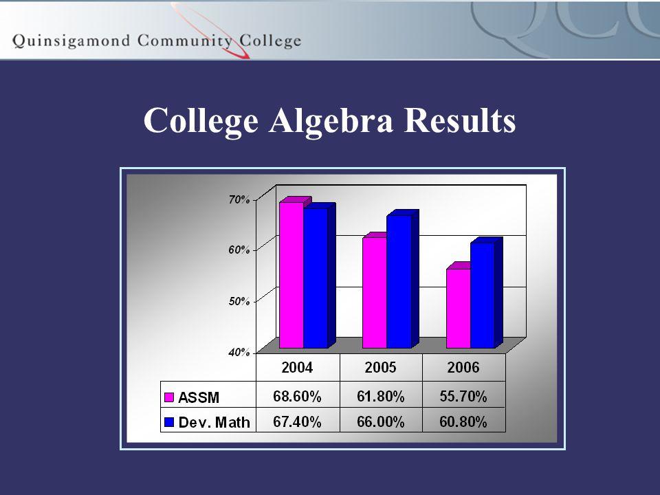 College Algebra Results