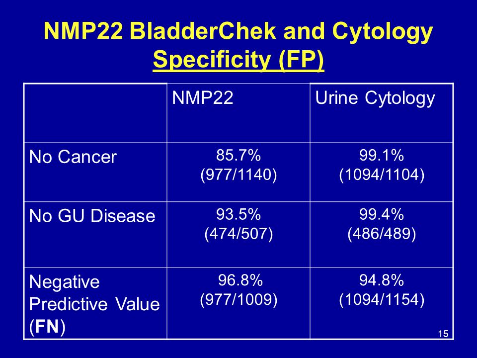 15 NMP22 BladderChek and Cytology Specificity (FP) NMP22Urine Cytology No Cancer 85.7% (977/1140) 99.1% (1094/1104) No GU Disease 93.5% (474/507) 99.4% (486/489) Negative Predictive Value (FN) 96.8% (977/1009) 94.8% (1094/1154)