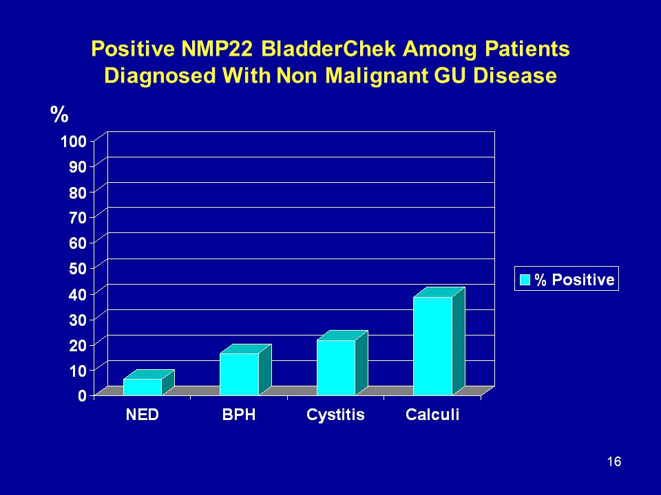 16 Positive NMP22 BladderChek Among Patients Diagnosed With Non Malignant GU Disease %