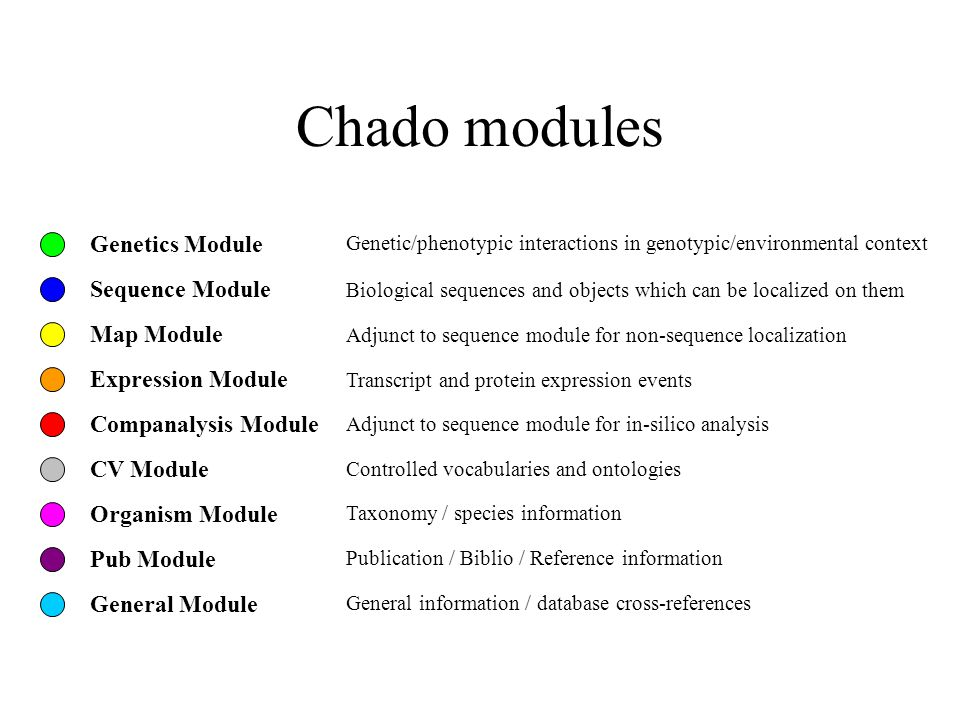 Chado modules Genetics Module Genetic/phenotypic interactions in genotypic/environmental context Sequence Module Biological sequences and objects which can be localized on them Map Module Adjunct to sequence module for non-sequence localization Expression Module Transcript and protein expression events Companalysis Module Adjunct to sequence module for in-silico analysis CV Module Controlled vocabularies and ontologies Organism Module Taxonomy / species information Pub Module Publication / Biblio / Reference information General Module General information / database cross-references