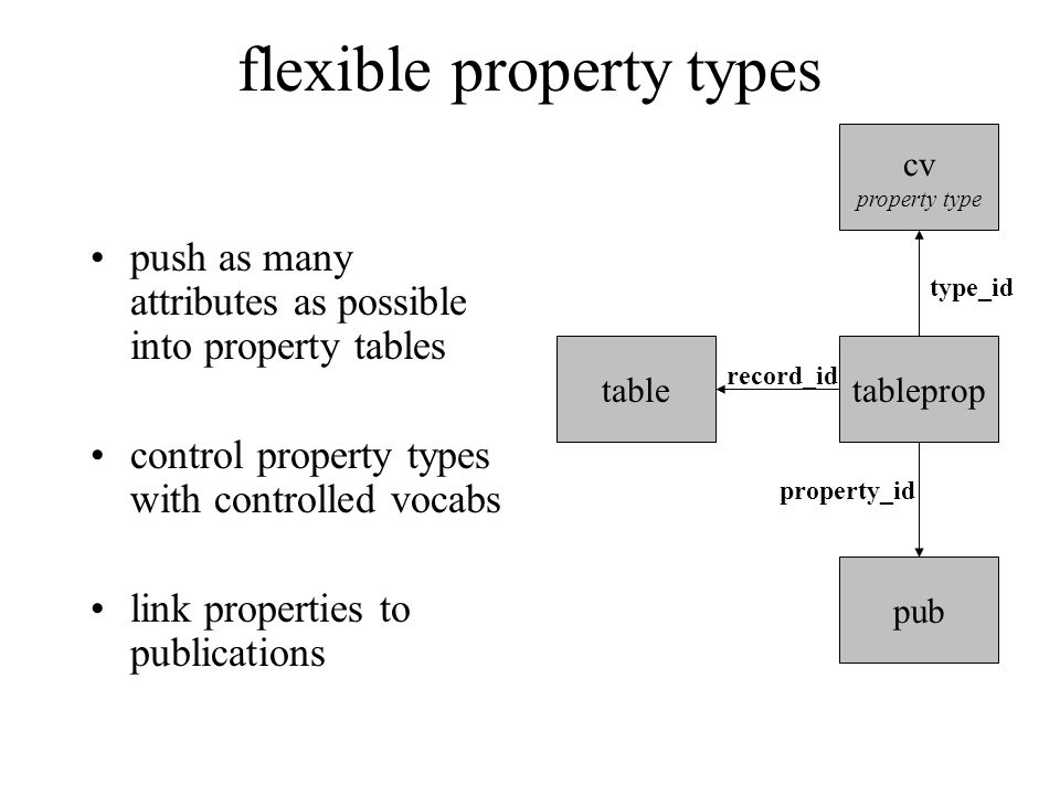flexible property types push as many attributes as possible into property tables control property types with controlled vocabs link properties to publications tabletableprop record_id cv property type type_id pub property_id