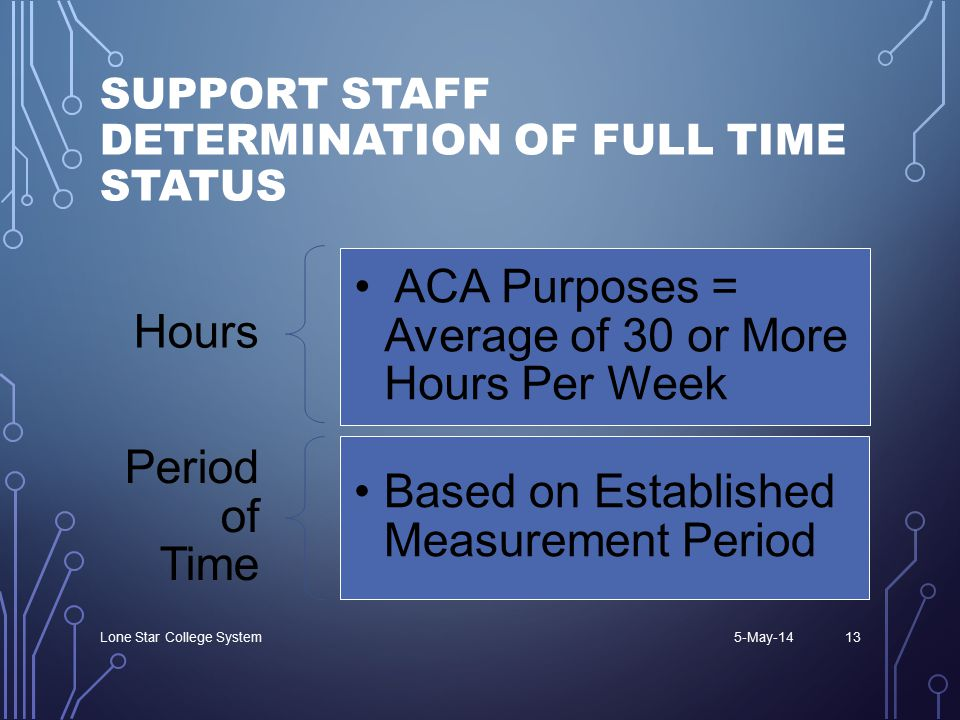 SUPPORT STAFF DETERMINATION OF FULL TIME STATUS Hours ACA Purposes = Average of 30 or More Hours Per Week Period of Time Based on Established Measurement Period 5-May-14Lone Star College System13