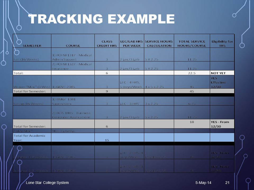 TRACKING EXAMPLE 5-May-14Lone Star College System21