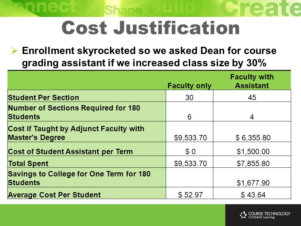 Cost Justification  Enrollment skyrocketed so we asked Dean for course grading assistant if we increased class size by 30% Faculty only Faculty with Assistant Student Per Section3045 Number of Sections Required for 180 Students64 Cost if Taught by Adjunct Faculty with Master s Degree $9,533.70 $ 6,355.80 Cost of Student Assistant per Term $ 0 $1,500.00 Total Spent $9,533.70 $7,855.80 Savings to College for One Term for 180 Students $1,677.90 Average Cost Per Student $ 52.97 $ 43.64