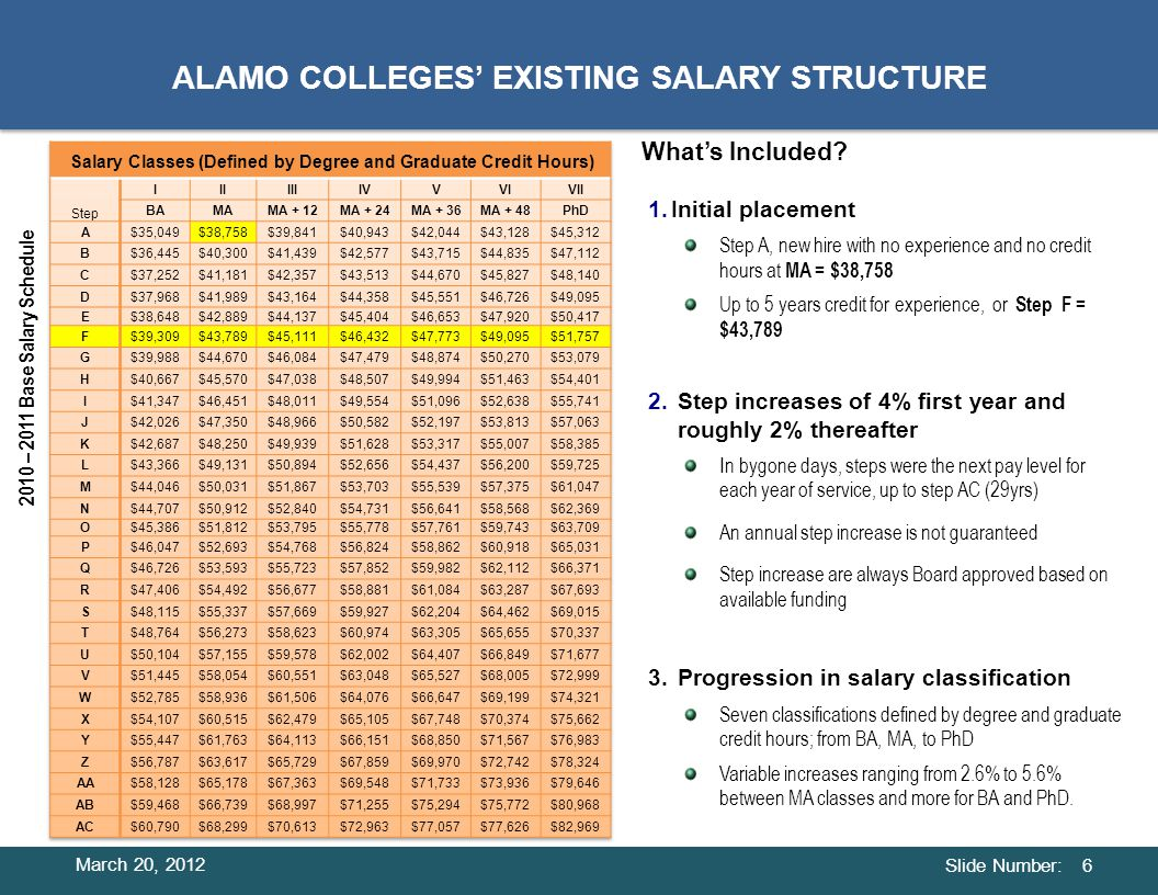 Slide Number: 17 ANNUAL REPORTING March 20, 2012 Distribution of Faculty Salaries By Class and Years of Experience.