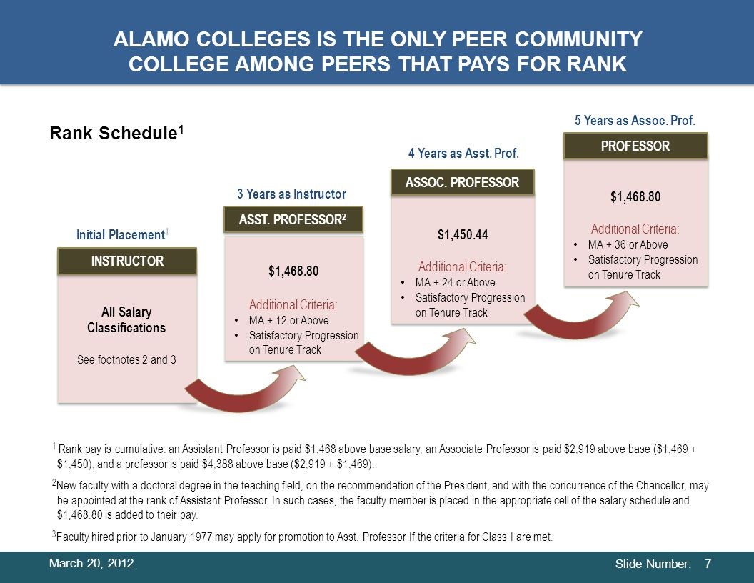 Slide Number: COMPONENTS OF ALAMO COLLEGES' FACULTY COMPENSATION 8 + + + BASE BUILDING Per Existing Schedule BASE BUILDING Per Existing Schedule Promotion to a higher Salary Classification Based on Degree or Credit Hours CLASS PROMOTION IN CLASS BASE BUILDING Flat Rate BASE BUILDING Flat Rate RANK Evaluation System for Tenure Track Faculty PROMOTION IN RANK BASE BUILDING Per Existing Schedule BASE BUILDING Per Existing Schedule General Increase Percent Increases Based on Board Approval and Fund Availability GENERAL PERCENT INCREASES BASE BUILDING BASE BUILDING MARKET AVERAGES Placement in Salary Schedule at Hire Based on Degree, Credit Hours, and Prior Experience INITIAL PLACEMENT Salary Schedule 1 1 Rank Schedule 2 2 3 3 4 4 = Salary March 20, 2012