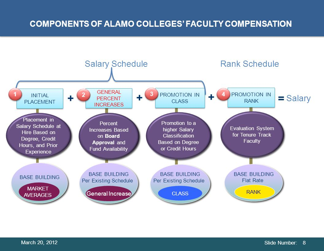 Slide Number: STEP TWO: Compression Fix— Adjust the salaries of 425 faculty with 0 to 7 years experience by a factor of 1.75% depending on year hired.