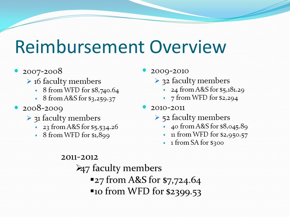 Reimbursement Overview 2007-2008  16 faculty members  8 from WFD for $8,740.64  8 from A&S for $3,259.37 2008-2009  31 faculty members  23 from A&S for $5,534.26  8 from WFD for $1,899 2009-2010  32 faculty members  24 from A&S for $5,181.29  7 from WFD for $2,294 2010-2011  52 faculty members  40 from A&S for $8,045.89  11 from WFD for $2,950.57  1 from SA for $300 2011-2012  47 faculty members  27 from A&S for $7,724.64  10 from WFD for $2399.53