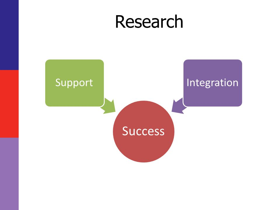 Research Success SupportIntegration
