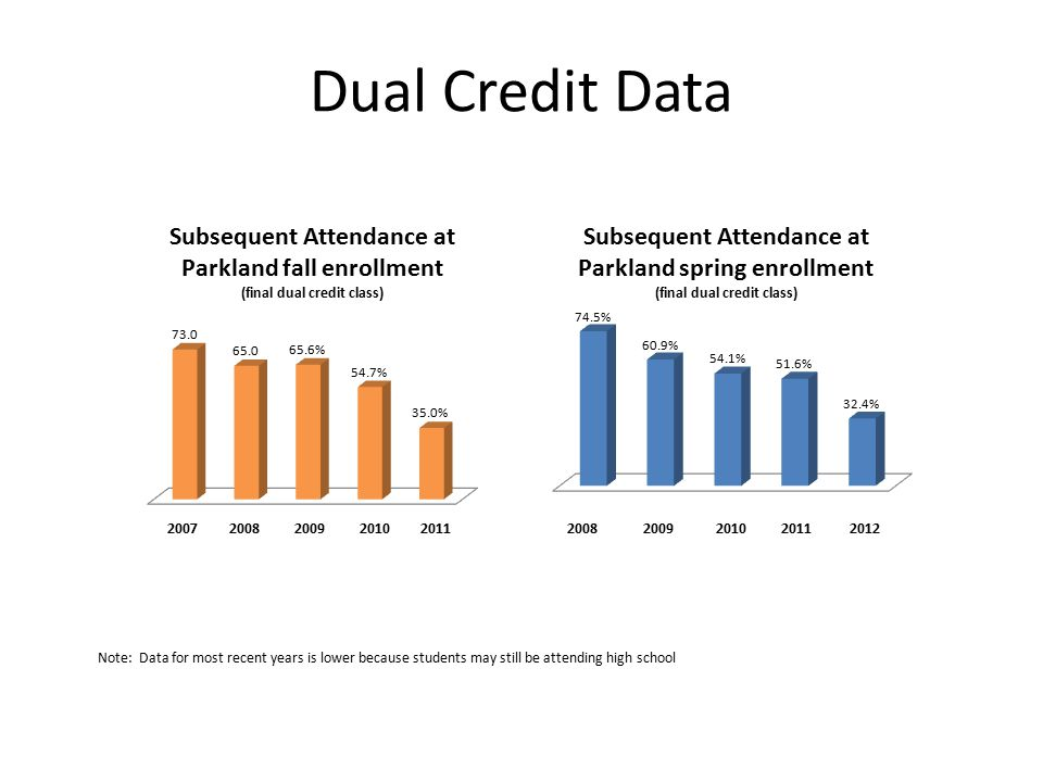 Dual Credit Data Note: Data for most recent years is lower because students may still be attending high school 2008 2009 2010 2011 2012