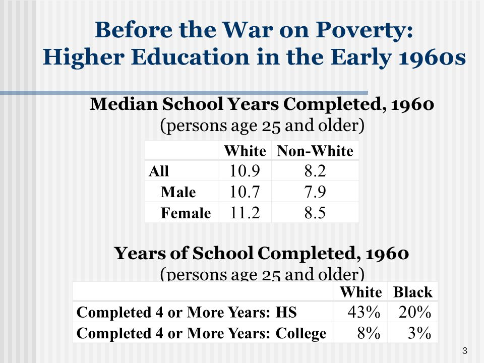 3 Median School Years Completed, 1960 (persons age 25 and older) Before the War on Poverty: Higher Education in the Early 1960s Years of School Comple