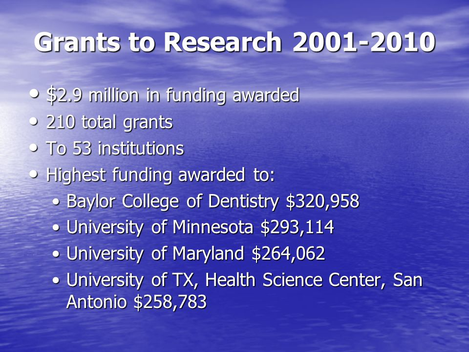 Grants to Research 2001-2010 $ 2.9 million in funding awarded $ 2.9 million in funding awarded 210 total grants 210 total grants To 53 institutions To 53 institutions Highest funding awarded to: Highest funding awarded to: Baylor College of Dentistry $320,958Baylor College of Dentistry $320,958 University of Minnesota $293,114University of Minnesota $293,114 University of Maryland $264,062University of Maryland $264,062 University of TX, Health Science Center, San Antonio $258,783University of TX, Health Science Center, San Antonio $258,783