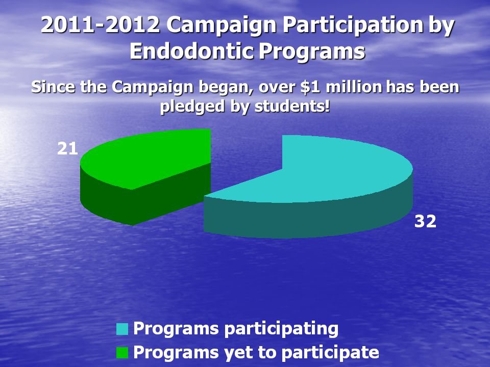 Since the Campaign began, over $1 million has been pledged by students! 2011-2012 Campaign Participation by Endodontic Programs