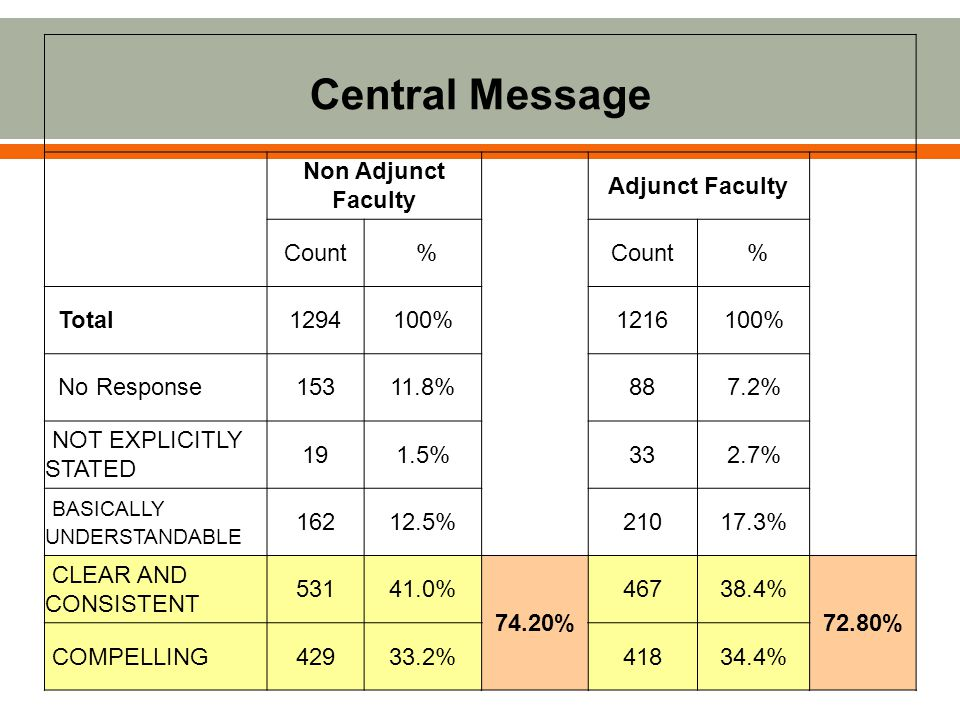 Central Message Non Adjunct Faculty Adjunct Faculty Count % % Total1294100%1216100% No Response15311.8%887.2% NOT EXPLICITLY STATED 191.5%332.7% BASICALLY UNDERSTANDABLE 16212.5%21017.3% CLEAR AND CONSISTENT 53141.0% 74.20% 46738.4% 72.80% COMPELLING42933.2%41834.4%