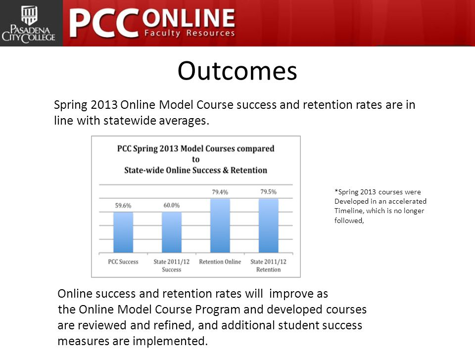 Outcomes Spring 2013 Online Model Course success and retention rates are in line with statewide averages.