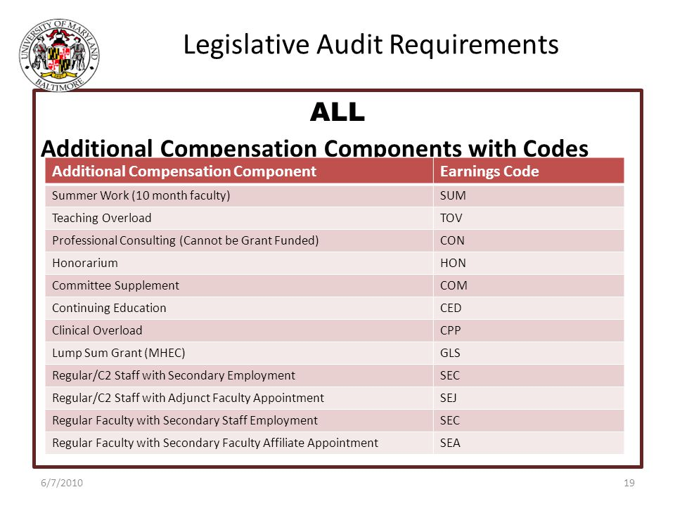 Legislative Audit Requirements ALL Additional Compensation Components with Codes 6/7/2010 Additional Compensation ComponentEarnings Code Summer Work (10 month faculty)SUM Teaching OverloadTOV Professional Consulting (Cannot be Grant Funded)CON HonorariumHON Committee SupplementCOM Continuing EducationCED Clinical OverloadCPP Lump Sum Grant (MHEC)GLS Regular/C2 Staff with Secondary EmploymentSEC Regular/C2 Staff with Adjunct Faculty AppointmentSEJ Regular Faculty with Secondary Staff EmploymentSEC Regular Faculty with Secondary Faculty Affiliate AppointmentSEA 19