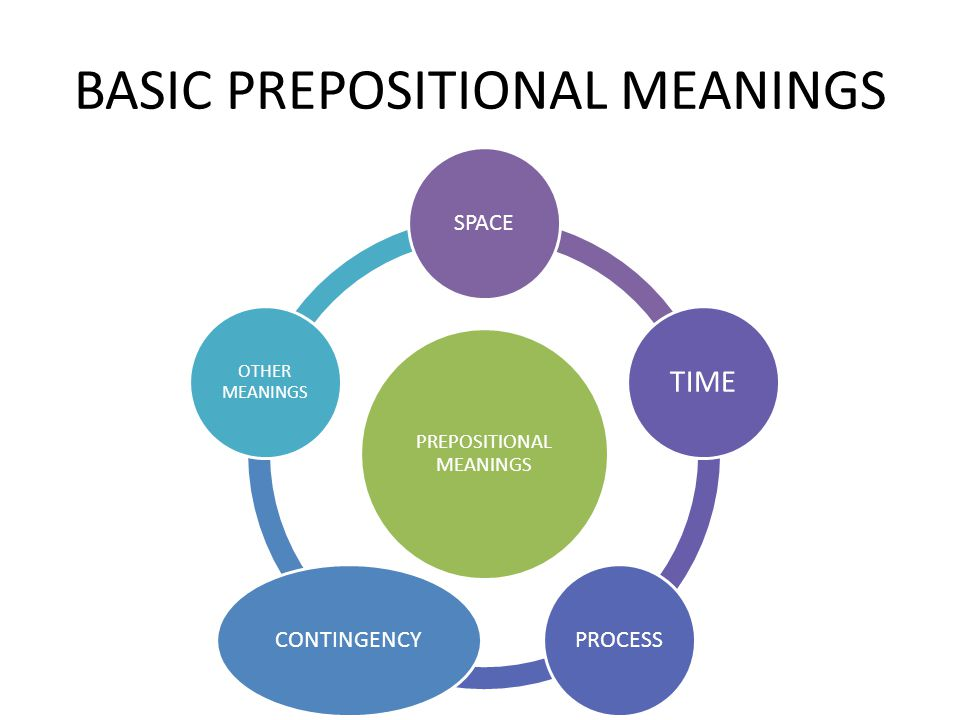 BASIC PREPOSITIONAL MEANINGS PREPOSITIONAL MEANINGS SPACE TIME PROCESSCONTINGENCY OTHER MEANINGS
