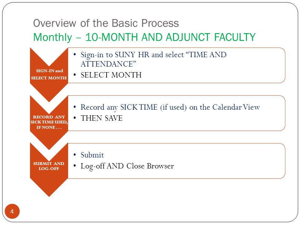 Overview of the Basic Process Monthly – 10-MONTH AND ADJUNCT FACULTY 4 SIGN-IN and SELECT MONTH Sign-in to SUNY HR and select TIME AND ATTENDANCE SELECT MONTH RECORD ANY SICK TIME USED, IF NONE...