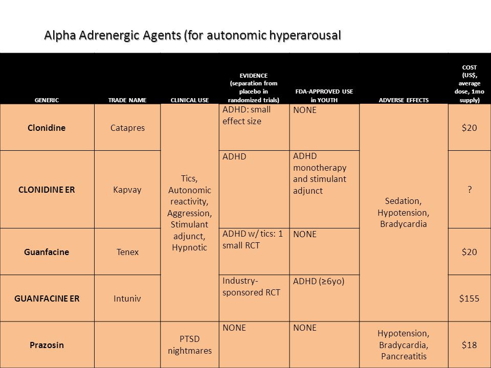 Alpha Adrenergic Agents (for autonomic hyperarousal GENERICTRADE NAMECLINICAL USE EVIDENCE (separation from placebo in randomized trials) FDA-APPROVED USE in YOUTHADVERSE EFFECTS COST (US$, average dose, 1mo supply) ClonidineCatapres Tics, Autonomic reactivity, Aggression, Stimulant adjunct, Hypnotic ADHD: small effect size NONE Sedation, Hypotension, Bradycardia $20 CLONIDINE ERKapvay ADHDADHD monotherapy and stimulant adjunct .