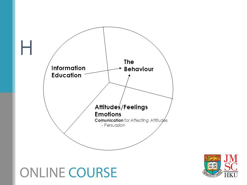H The Behaviour Information Education Attitudes/Feelings Emotions Comunication for Affecting Attitudes - Persuasion