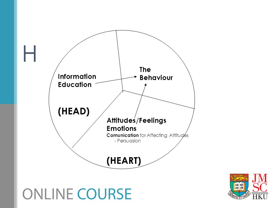 H The Behaviour Information Education (HEAD) Attitudes/Feelings Emotions Comunication for Affecting Attitudes - Persuasion (HEART)