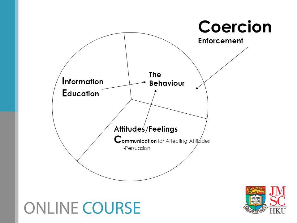 The Behaviour I nformation E ducation Attitudes/Feelings C ommunication for Affecting Attitudes -Persuasion Coercion Enforcement