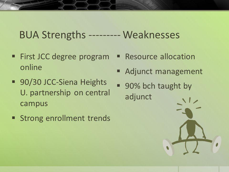 BUA Strengths --------- Weaknesses  First JCC degree program online  90/30 JCC-Siena Heights U.